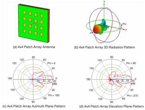 vertical pattern meaning antenna patterns and their meaning cisco