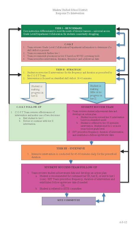 rti flowchart response to intervention rti response to intervention