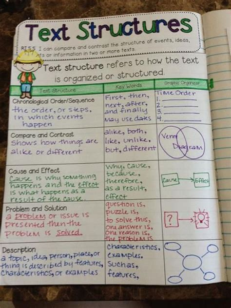 language arts themes list language arts themes exles 25 best ideas about text