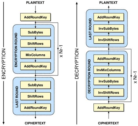 aes encryption diagram why aes is secure