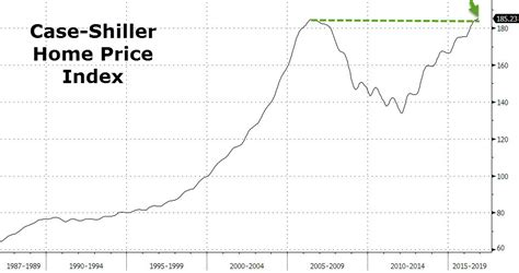 Home Index by Shiller Home Prices Reach Record High In November