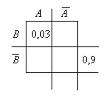 4 felder tafel 3 f 252 llen sie f 252 r den fall dass a und b stochastisch