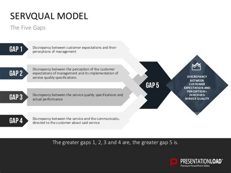 Gap Analysis Ppt Slide Template Gap Analysis Template Ppt