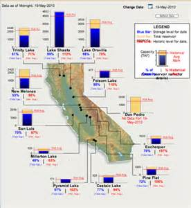 These are the reservoir water levels for may 19 2010