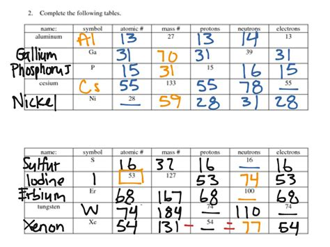 Protons Periodic Table by Protons Neutrons And Electrons Periodic Table Www