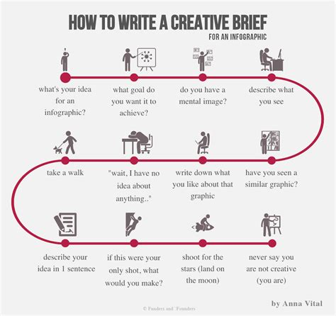 design brief how to write infographic how to write a creative brief for an
