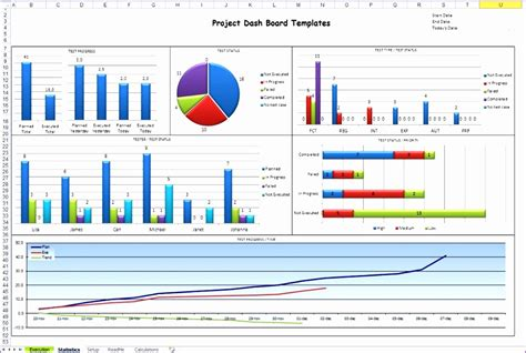 6 Project Status Dashboard Template Excel Free Exceltemplates Exceltemplates Executive Dashboard Template