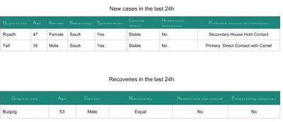 avian flu diary saudi moh announces   mers cases