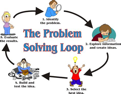 what is the problem the problem solving loop strategies for solutions