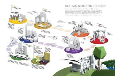 Process Of Paper - paper history process asu bookarts