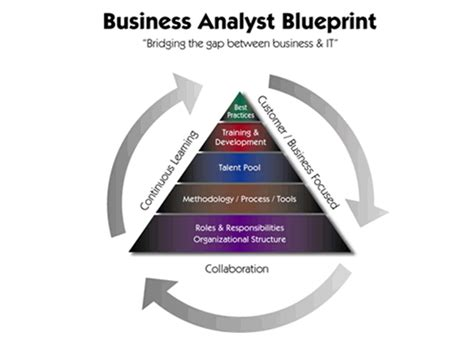 Is A Business Analytics Mba Concetrarion Valuable by Suga Employment Services Wanted Business Analyst