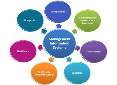 Benefit Of Change Mba To Ms In Mis by Management Information System Mba Made Easy