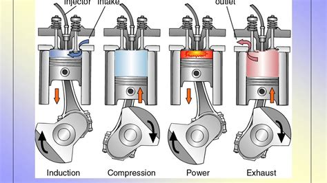 4 stroke motor 4 stroke diesel engine working