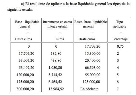 tributacin en el irpf 2013 de las ganancias patrimoniales malas noticias para el irpf en 2014 seguimos sin