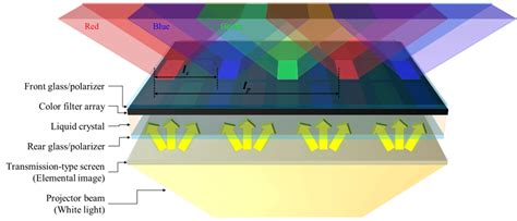 color filter light field display using color filter structure of lcd