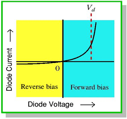 diode forward bias curve current vs voltage properties of a diode