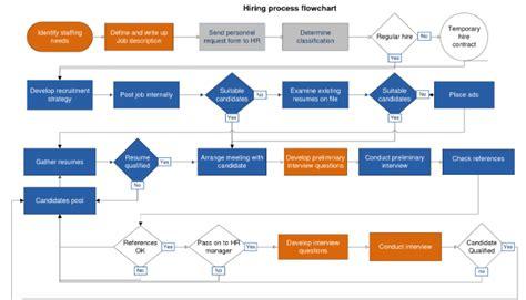 kaizen flowchart lean kaizen a simplified approach to process improvements