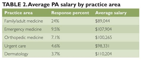 salary survey 2012 how are you doing ona