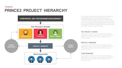 Prince2 Project Hierarchy Powerpoint And Keynote Template Slidebazaar Powerpoint Hierarchy Template