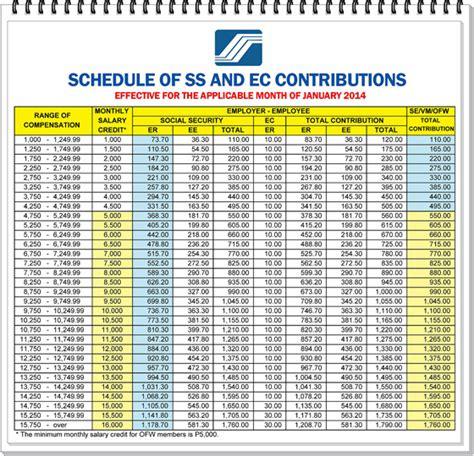 basis for philhealth contribution philhealth basis of contribution 2014