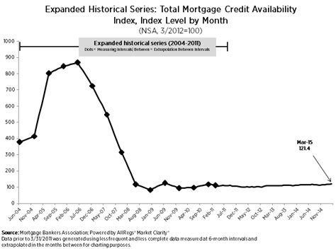 Mba Credit Availability Index by Getting Easier Still To Get Home Financing Govhomeloans