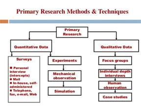 Qualitative Research Methodology Dissertation Buy Dissertation Research Method Online In Uk Usa