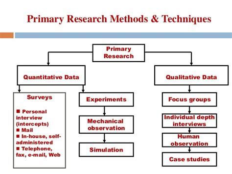 secondary research methodology dissertation different types research methods dissertation