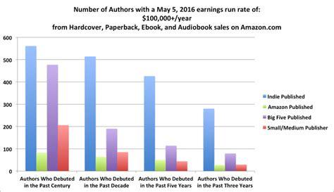 editrici americane quanto guadagnano gli scrittori su negli stati