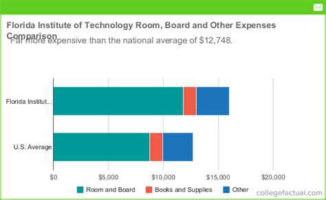 room and board florida florida institute of technology room board costs dorms meals other expenses