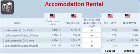 salary to live comfortably what is the minimum salary to live comfortably in malaysia