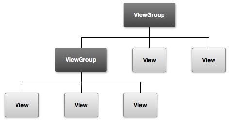 android layout xml viewgroup android programming building a simple user interface