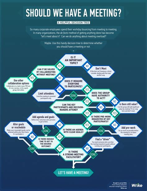 top 10 graphic of there a meeting in my bedroom dorothy should we have this meeting infographic decision tree