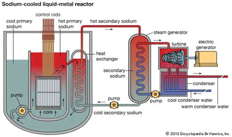 diagram of a nuclear power station nuclear reactor britannica
