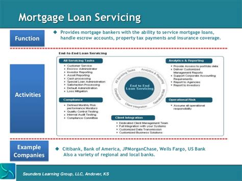 Cus Mba School Of Mortgage Banking by Mortgage Banking Overview