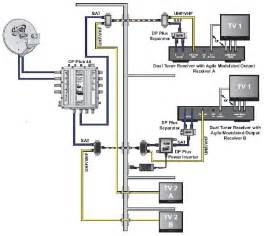 3 lnb swm installation diagram swm cable diagram elsavadorla