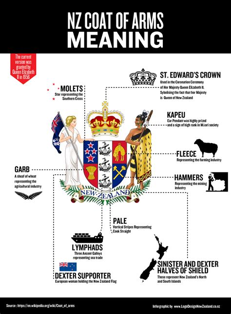 coat of arms color meanings logo design nz 187 the inner meaning of nz national