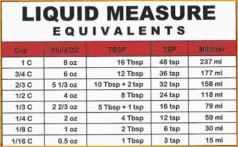7 liquid measurement chart mac resume template