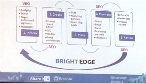 seo workflow scaling in house seo the secret to success