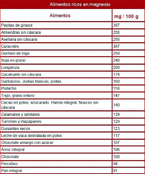 alimentos que tengan magnesio magnesio quelado carbonato cloruro lactato sulfato