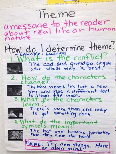 themes in literature anchor chart theme and symbolism that teaching blog shared reading