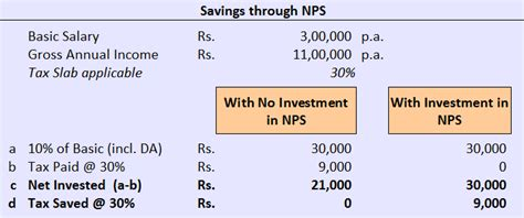 Deduction Section 80ccd by Nps New Pension Scheme Tax Benefits Of Section 80ccd 2