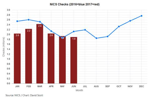 Criminal Record Check Republic Nics Background Checks Continue High For June 2017 Telzilla