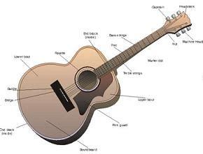 cara bermain gitar nada teknik bermain gitar teknik bermain gitar