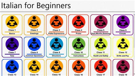Len Italien by Learn Italian For Beginners For Windows 8 And 8 1