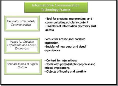 Modern Communication Technology Essay by Essay About Modern Communication Technology Modern Communication Technology Essay