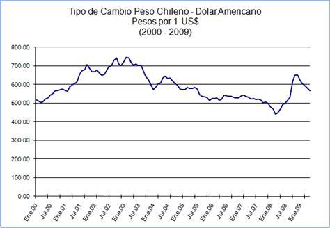 grafica tendencia dolar de peso july 2009 indexmundi blog