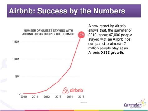 airbnb revenue airbnb and the hotel industry