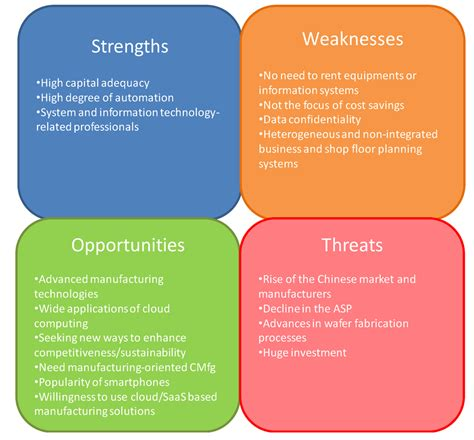 what are my companys strengths and weaknesses
