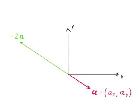 tutorial vector and scalar video game physics tutorial part i rigid body dynamics