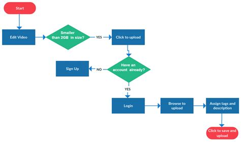 template of flowchart flowchart templates exles in creately diagram community